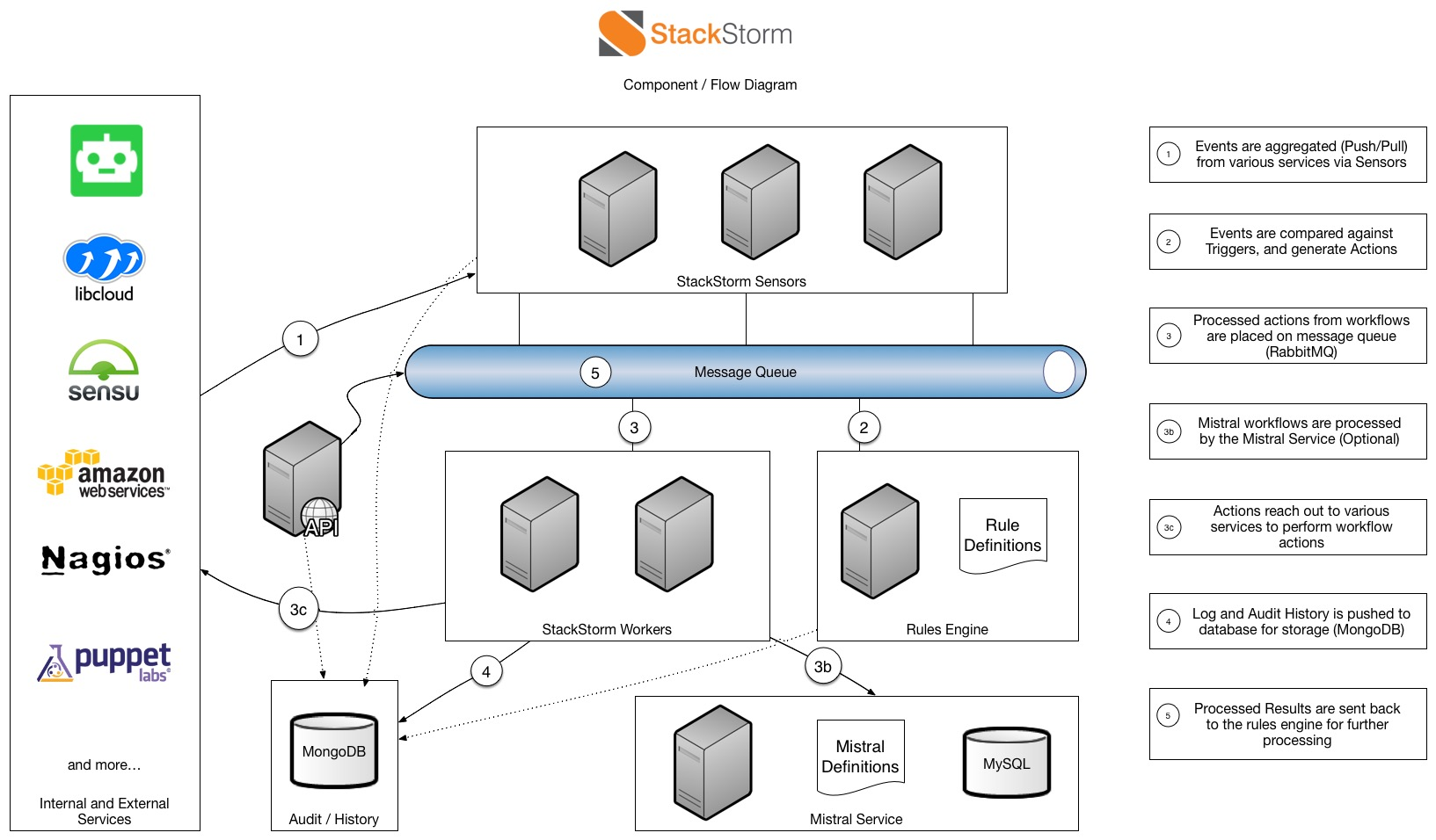 Stackstorm overview stackstorm 281 documentation imagesarchitecturediagramg stackstorm architecture diagram ccuart Choice Image