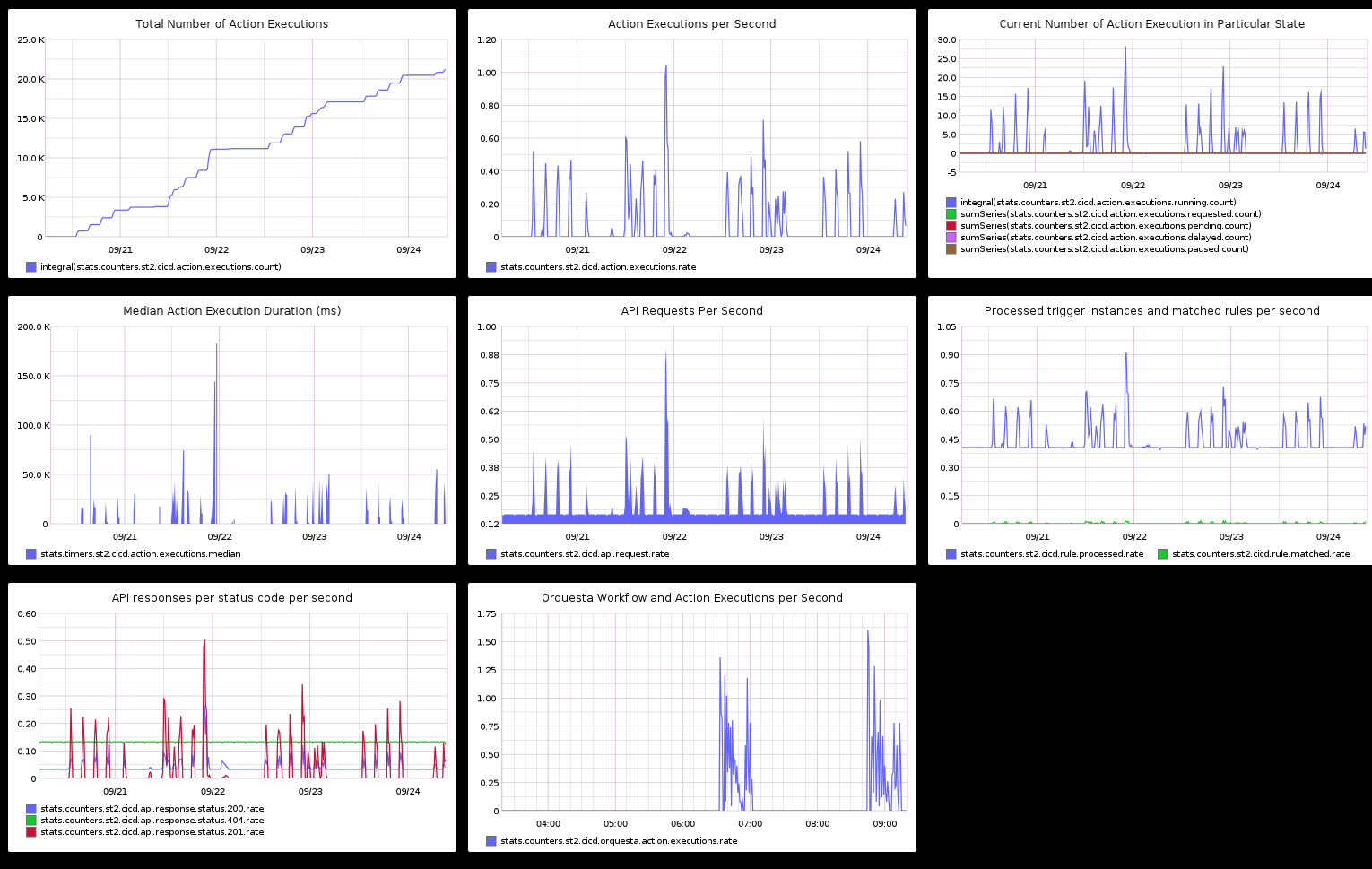 ../_images/graphite_dashboard.png